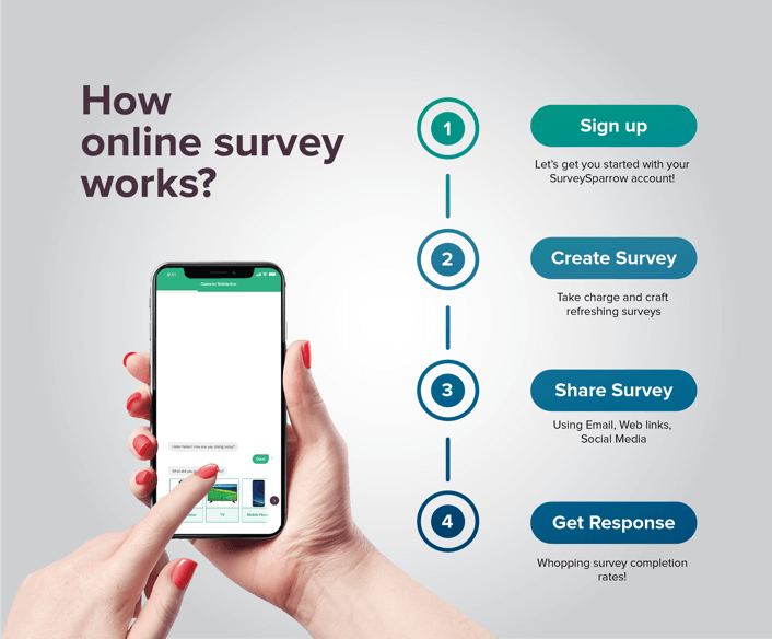 How online survey works banner ad