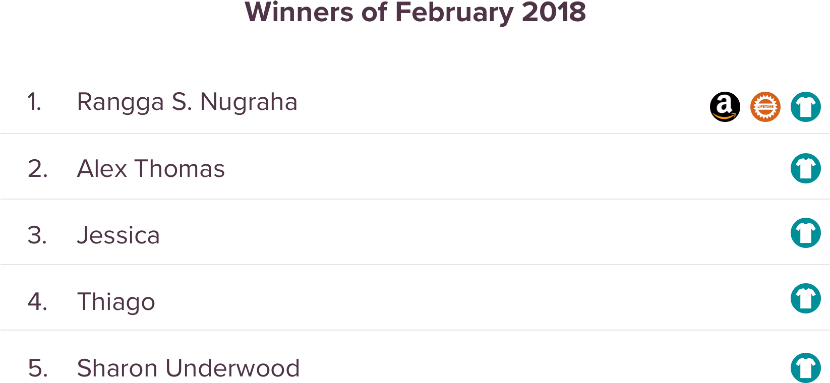 SurveySparrow Giveaway February Winners