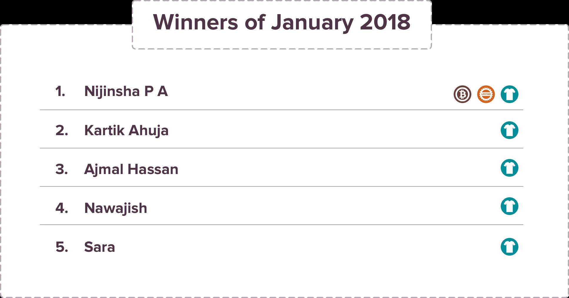 SurveySparrow Giveaway January Winners