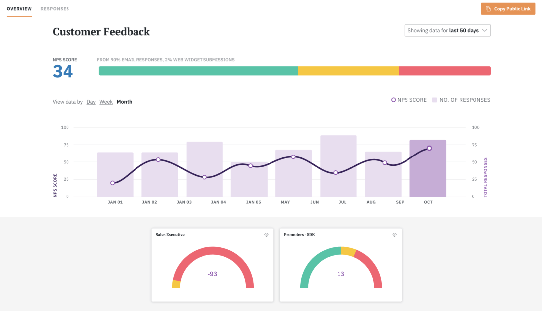 You can uncover deeper insights using SurveySparrow's NPS software.