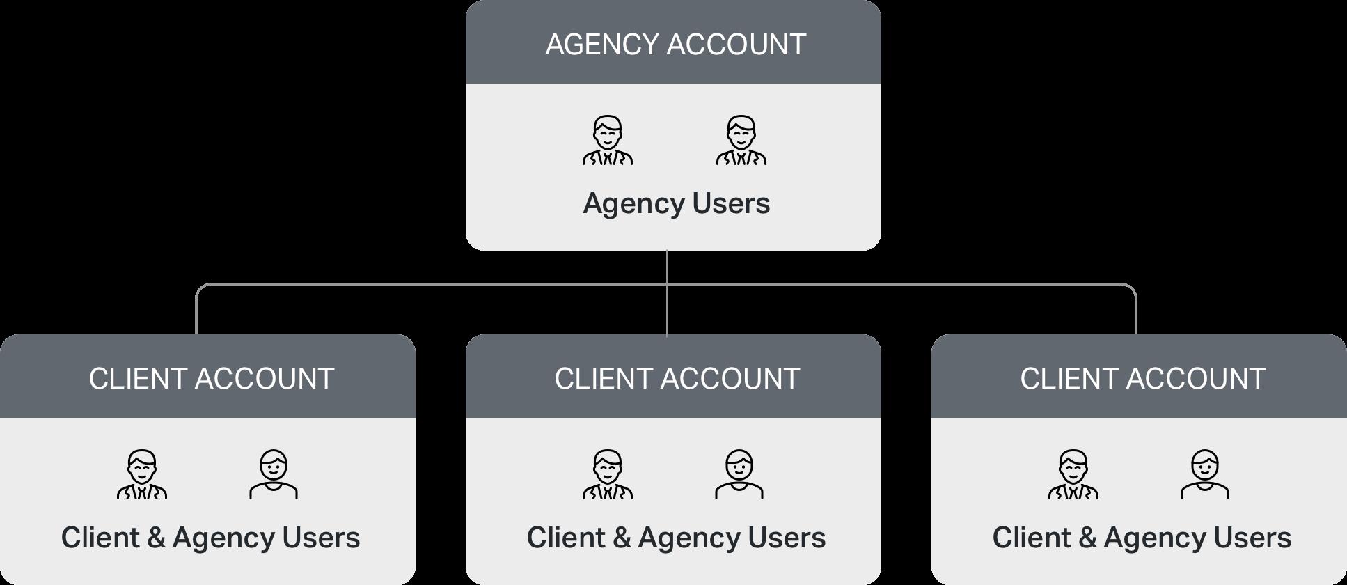 SurveySparrow Agency Partner Program