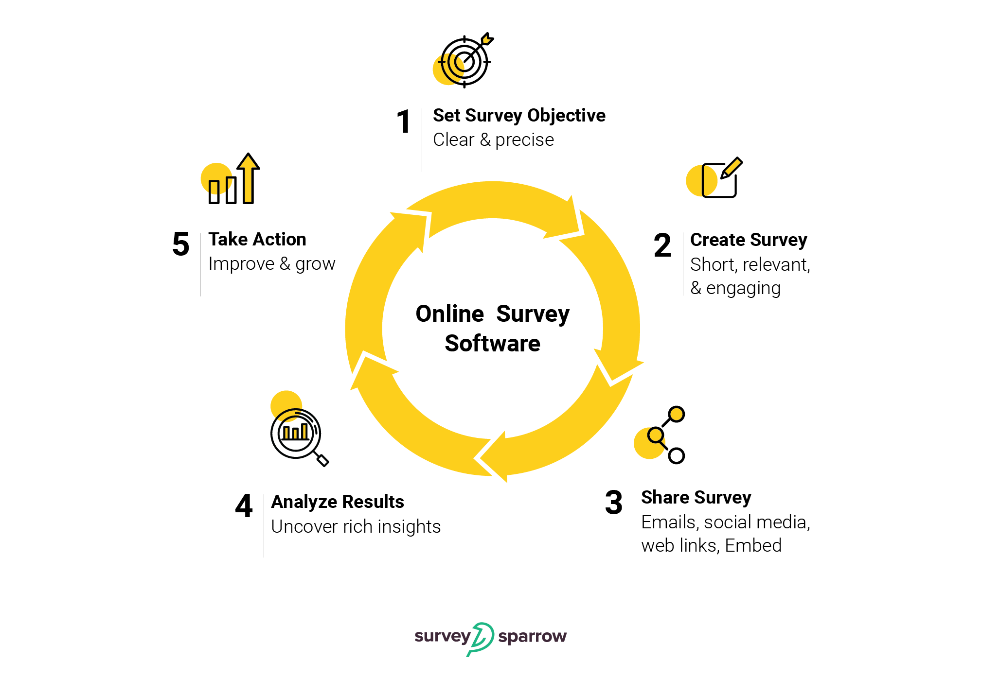 The complete lifecycle of employing an online survey software to collect feedback.