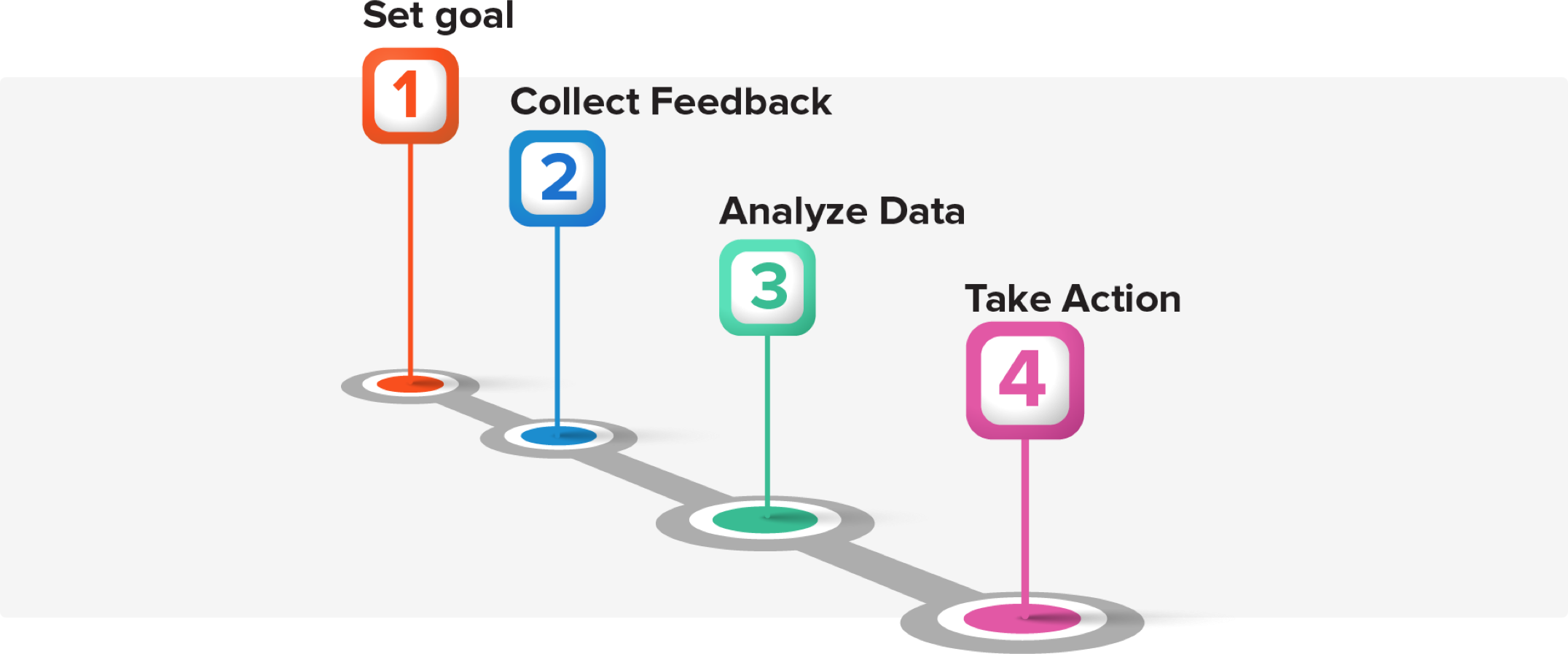 Working Process of Customer Feedback Tool