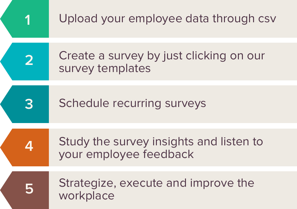 Employee Engagement is all about building employee loyalty towards your organization. Hear from your employees using a good employee feedback software. Start, today!