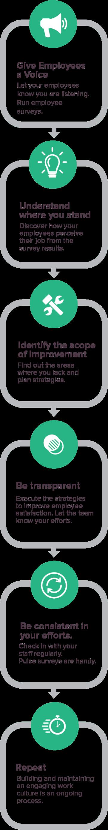 Employee Feedback Software Infographics Mobile SurveysSparrow