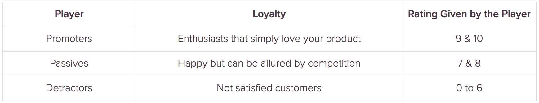 Net Promoter Score measures brand loyalty
