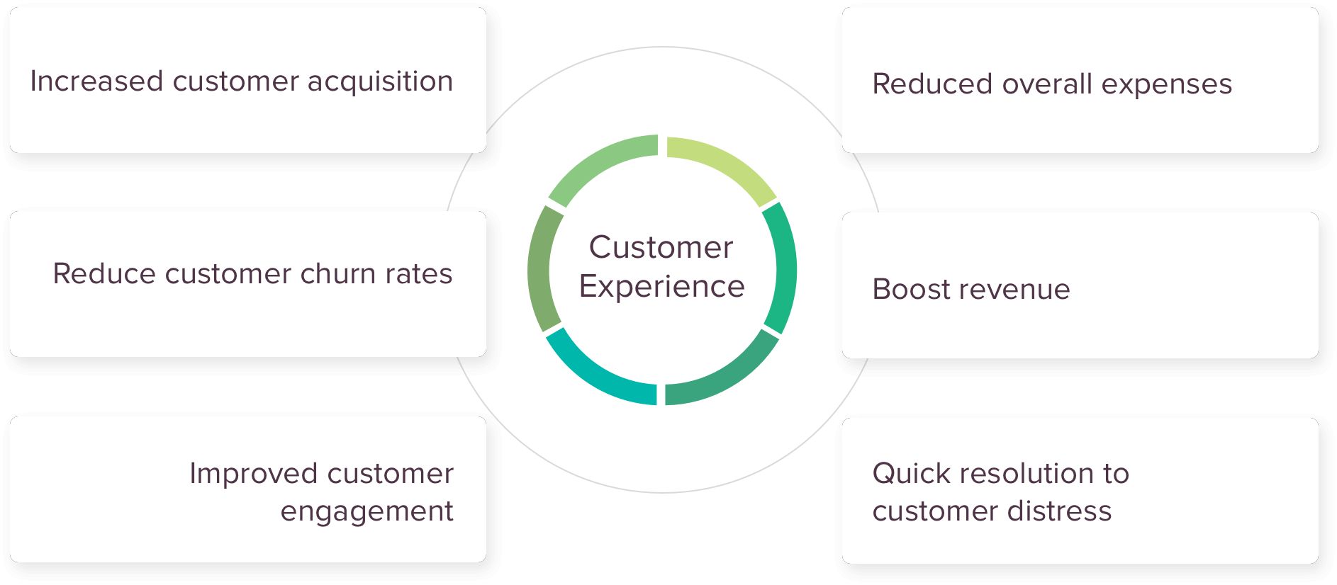 The significance of customer experience.