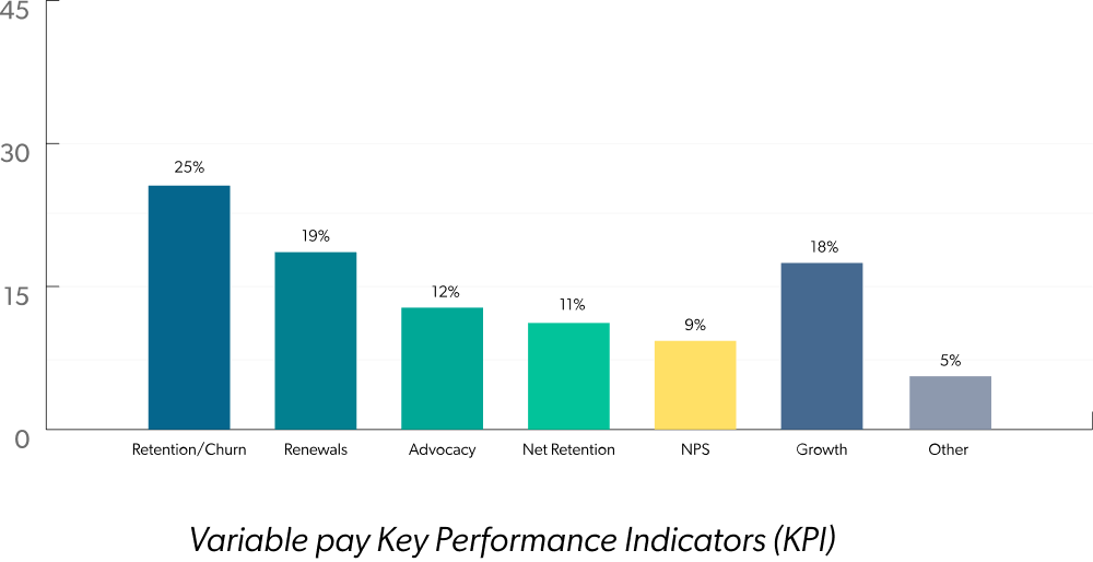 Variable pay Key Performance Indicators (KPI)