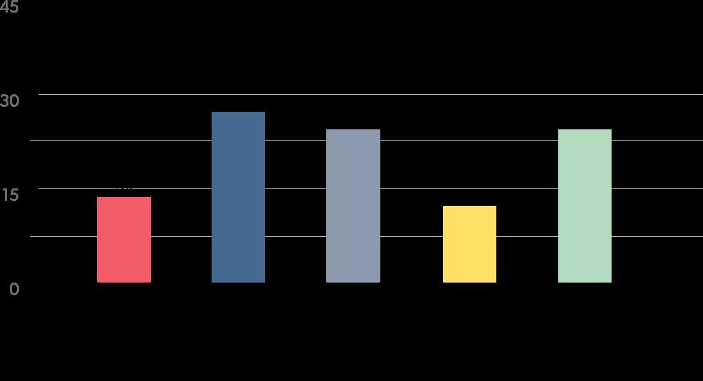 Annual Average Revenue Per Customer (ARPU)