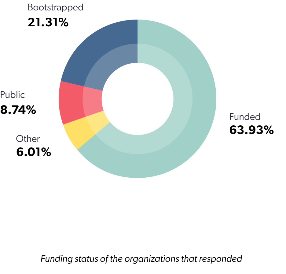 Funding status of the organizations that responded