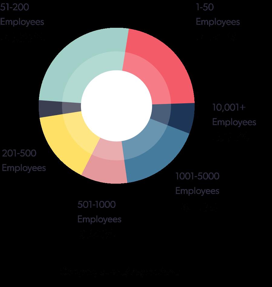 Company sizes of respondents
