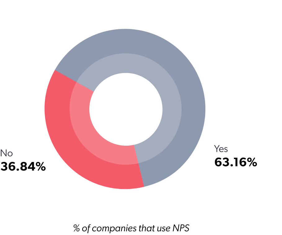 % of companies that use NPS