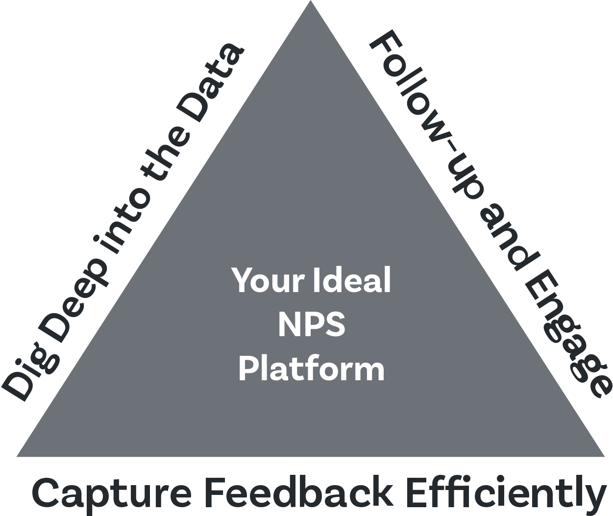 Choose the best NPs platform with best-in-class features and affordable pricing.