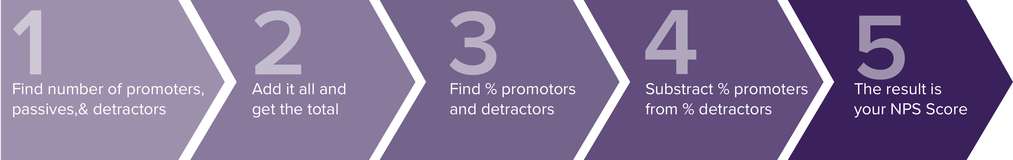 Calculate Net Promoter Score in these simple 5 steps.