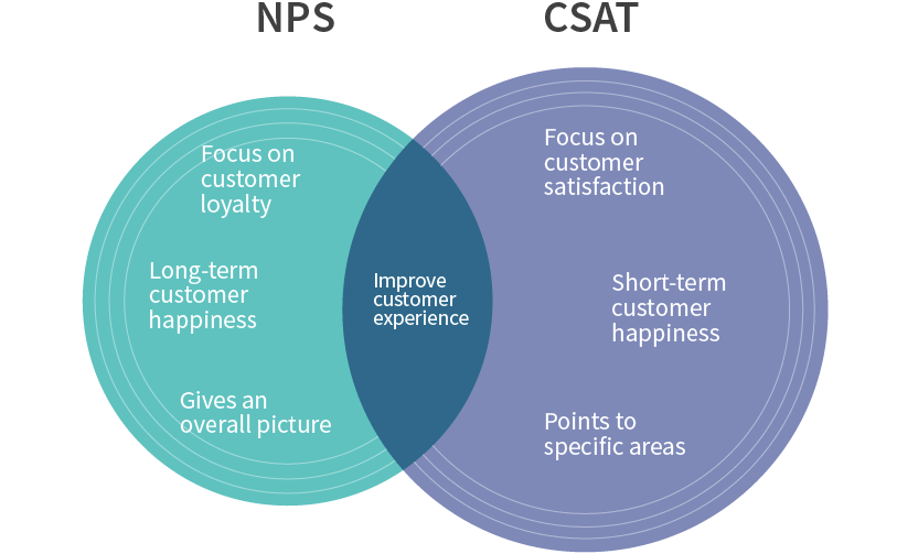 Here's a thorough comparison of CSAT and NPS along with their benefits.