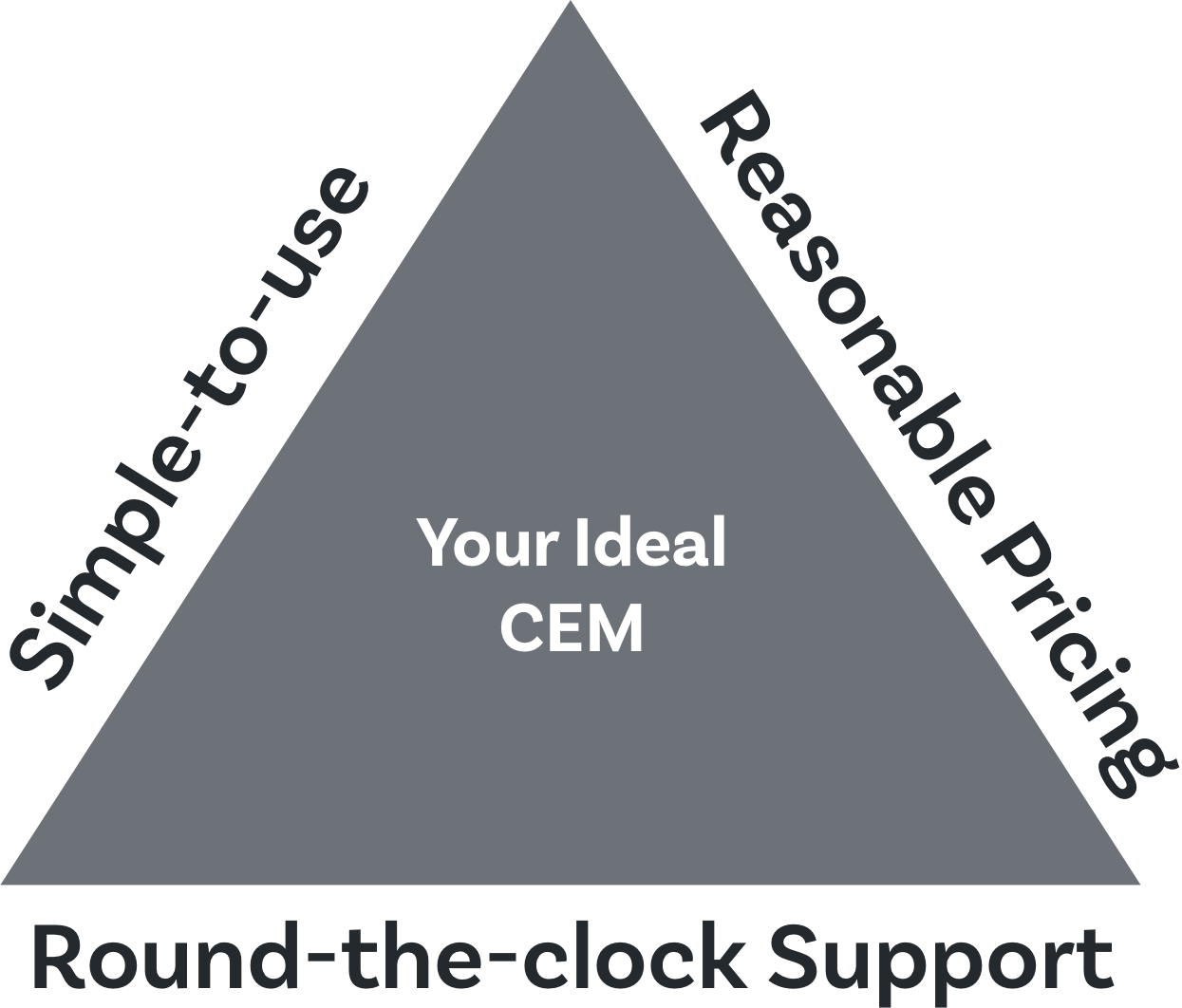 Fill the potholes in the customer journey and ensure a smooth ride for all your customers by choosing a good CEM platform