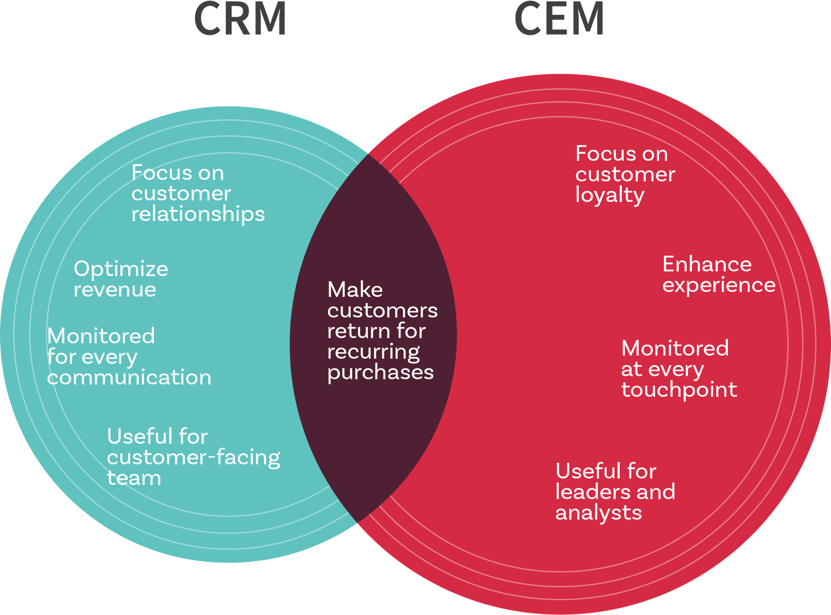How Customer Experience Management is different from Customer Relationship Management.
